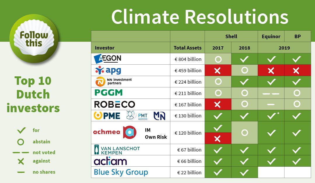BP and Equinor under pressure to set emission targets