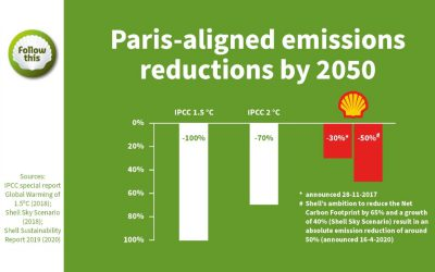 New ambition Shell falls short of Paris goal
