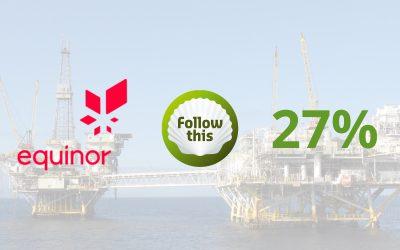 Steun voor Follow This klimaatresolutie verdubbelt bij Equinor naar 27%