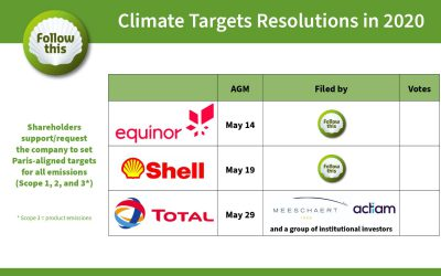 For the first time, ISS advises shareholder to vote FOR Follow This climate targets resolutions (at Equinor and Shell)
